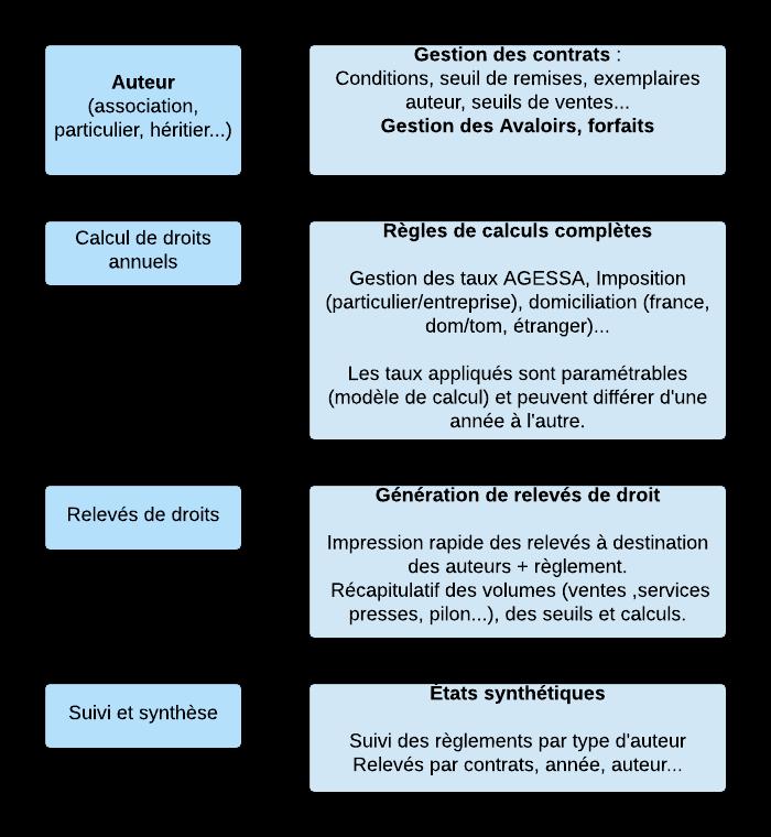 Droits d'auteurs