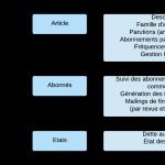 Module abonnements dans Librial